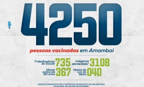 Acompanhe os números da vacinação contra o COVID 19 em Amambai