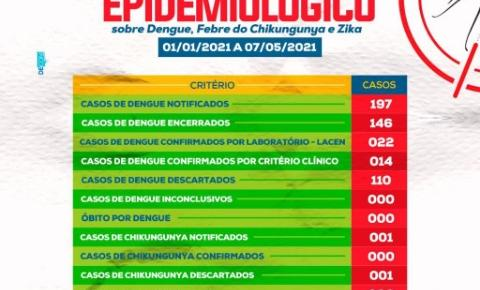 A dengue também é motivo de preocupação em Amambai